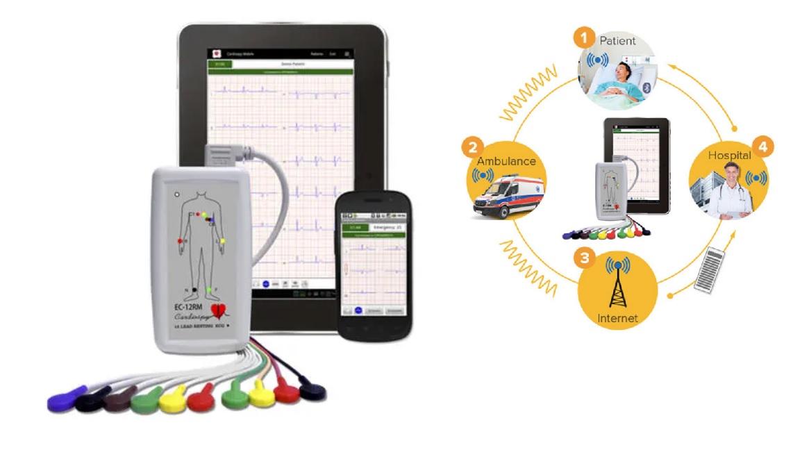 Máy đo điện tim 12 kênh tại giường; tại nhà; trên xe cứu thương loại cầm tay có kết nối Wifi với Smartphone bởi hệ điều hành Android